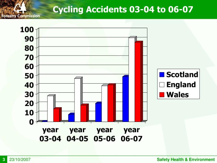 Cycling Accidents 03-04 to 06-07