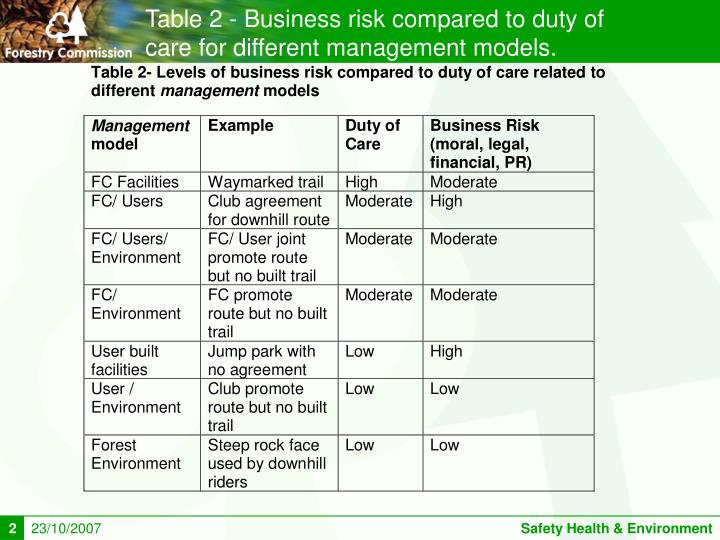 Table 2 - Business risk compared to duty of care for different management models.