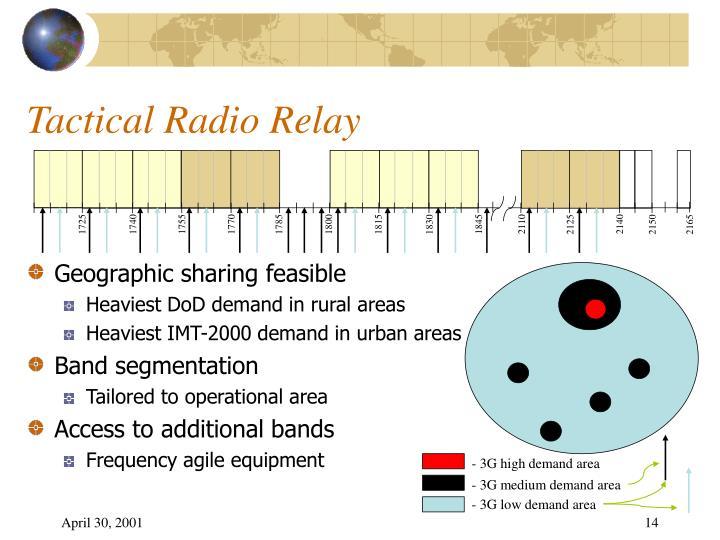 Tactical Radio Relay