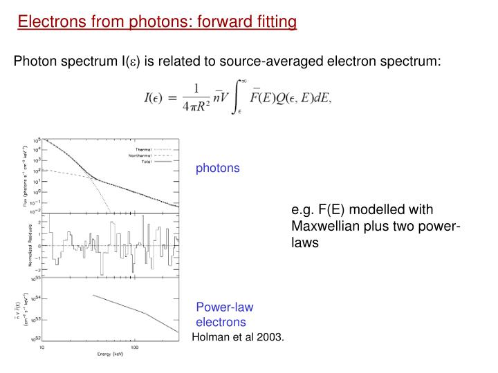 Electrons from photons: forward fitting