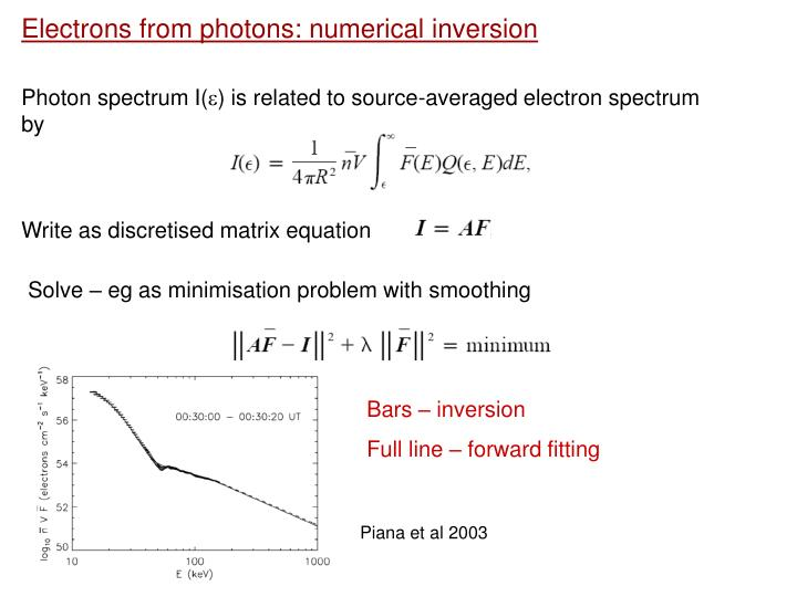 Electrons from photons: numerical inversion