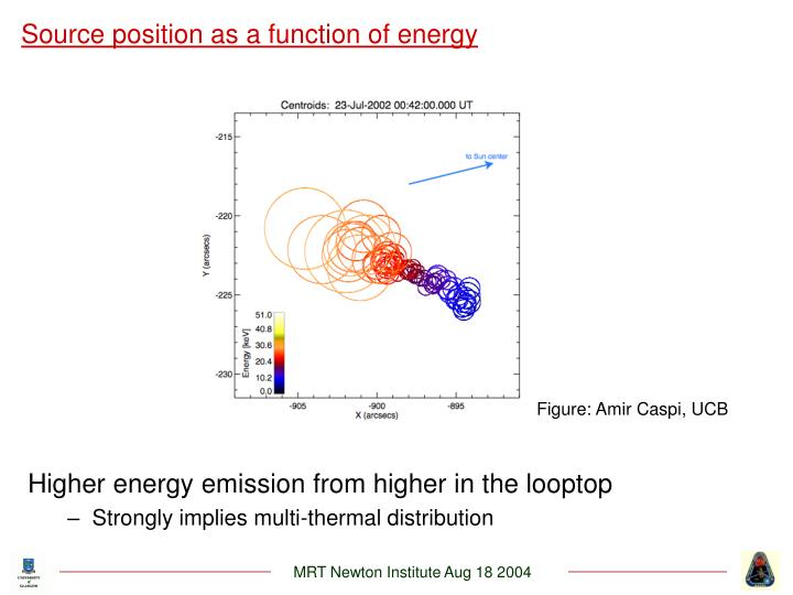 Higher energy emission from higher in the looptop