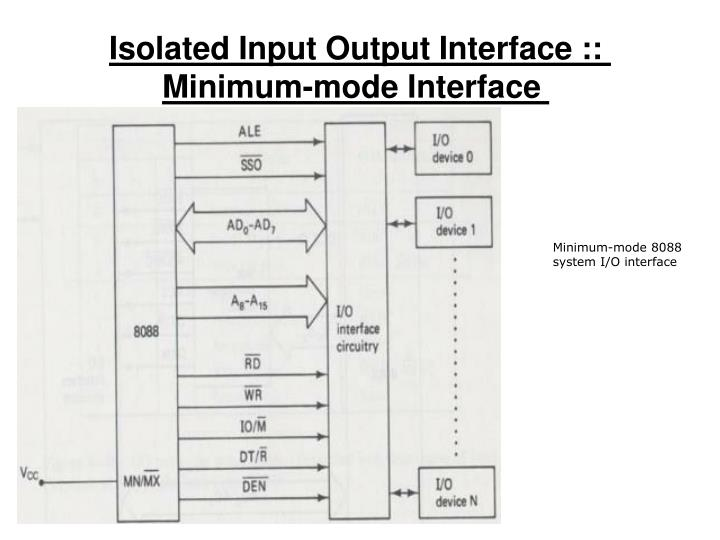 Isolated Input Output Interface :: Minimum-mode Interface