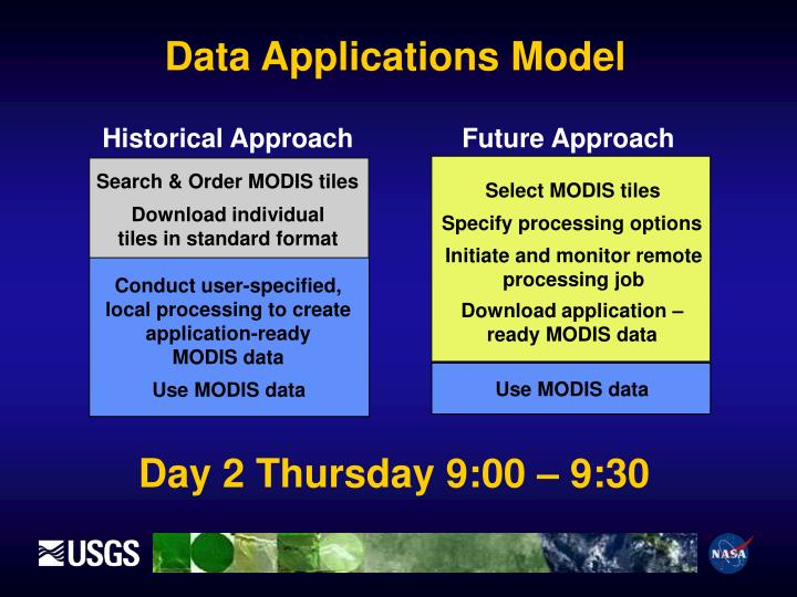 Data Applications Model