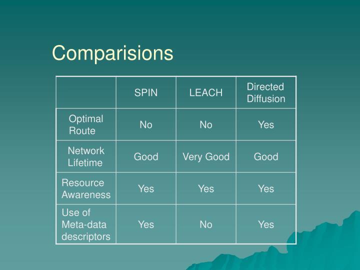 Comparisions