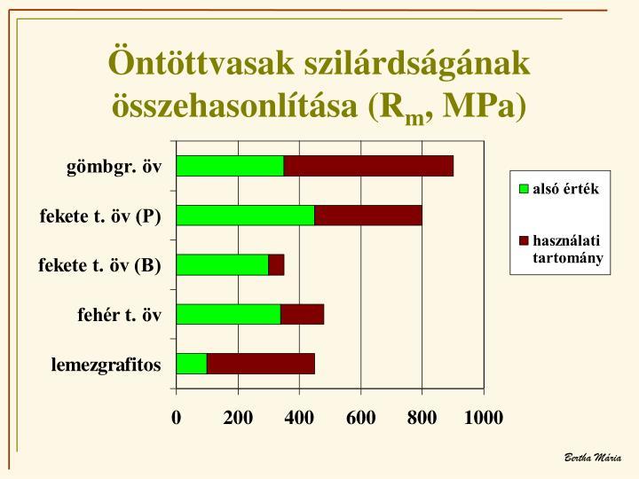 Öntöttvasak szilárdságának összehasonlítása (R