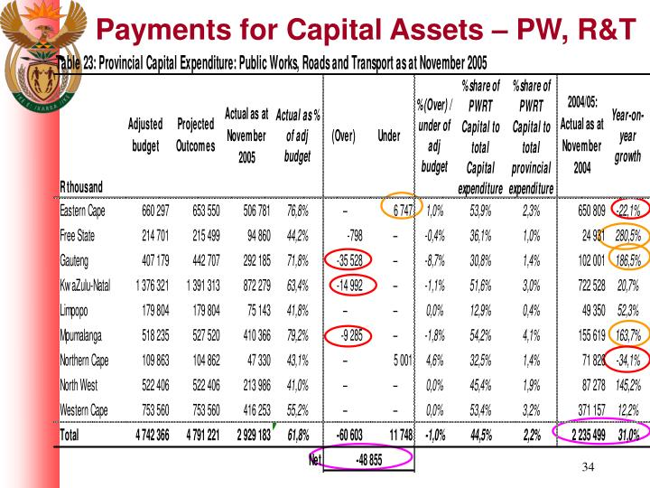 Payments for Capital Assets – PW, R&T