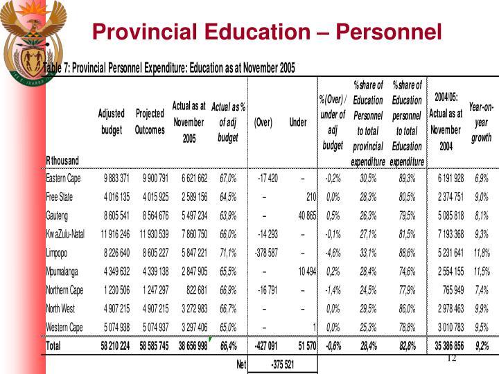 Provincial Education – Personnel