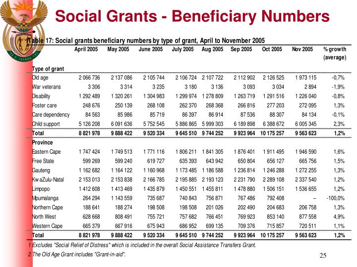 Social Grants - Beneficiary Numbers