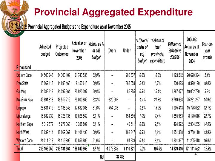 Provincial Aggregated Expenditure