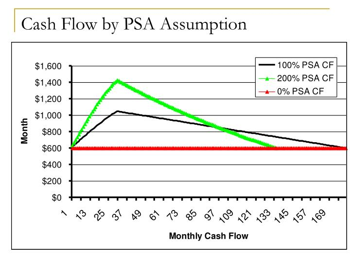 Cash Flow by PSA Assumption
