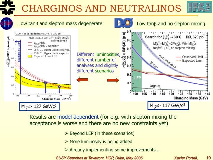CHARGINOS AND NEUTRALINOS