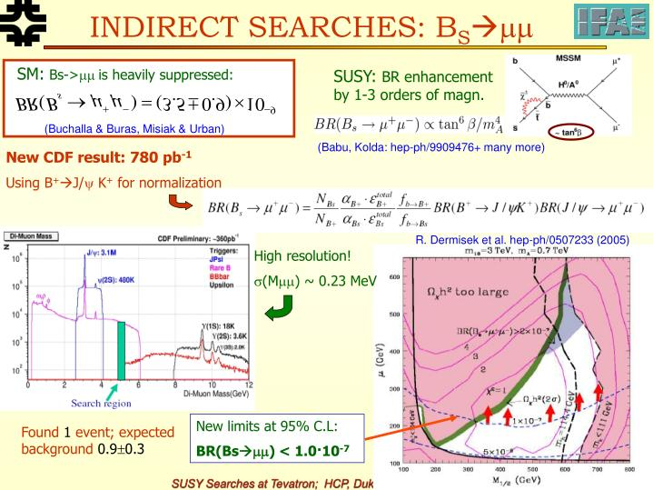 INDIRECT SEARCHES: B