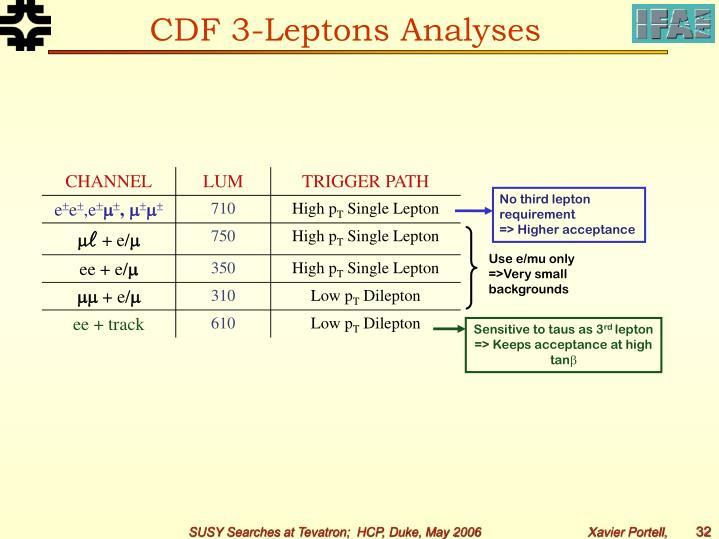 CDF 3-Leptons Analyses