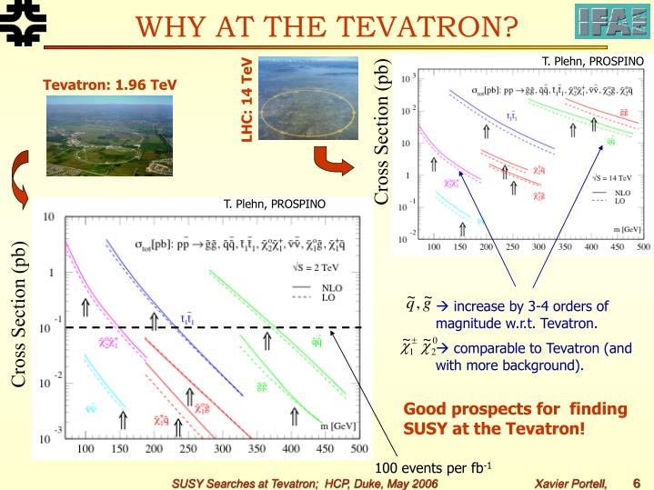 WHY AT THE TEVATRON?