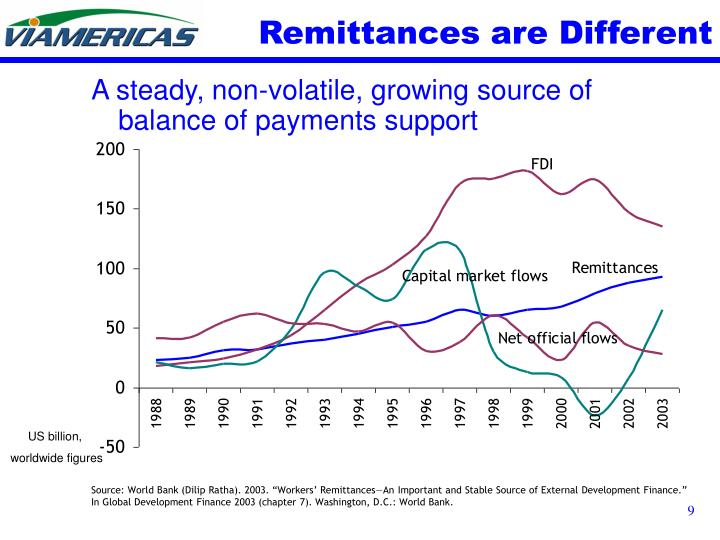 Remittances are Different