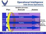 operational intelligence intel drives operations