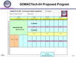 gomactech 04 proposed program