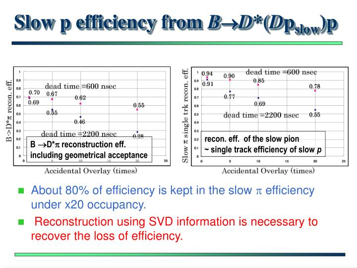 Slow p efficiency from