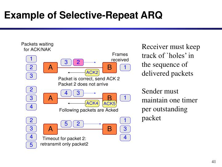 Example of Selective-Repeat ARQ