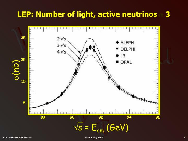 LEP: Number of light, active neutrinos