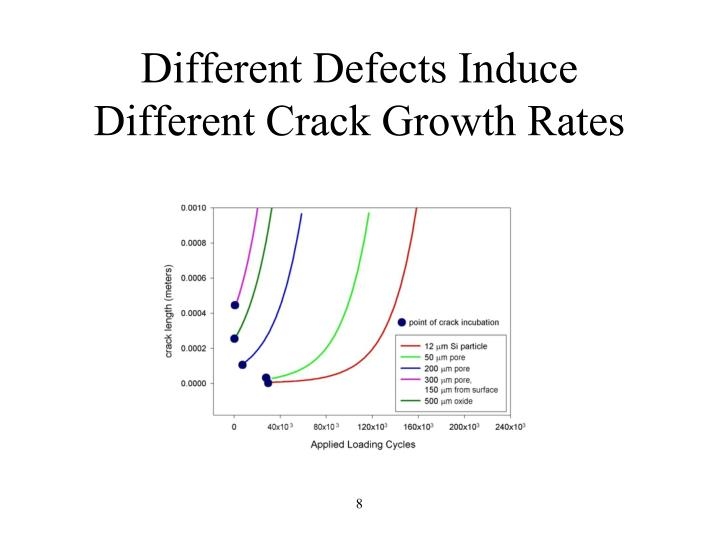 Different Defects Induce Different Crack Growth Rates