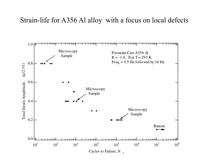 Strain-life for A356 Al alloy  with a focus on local defects
