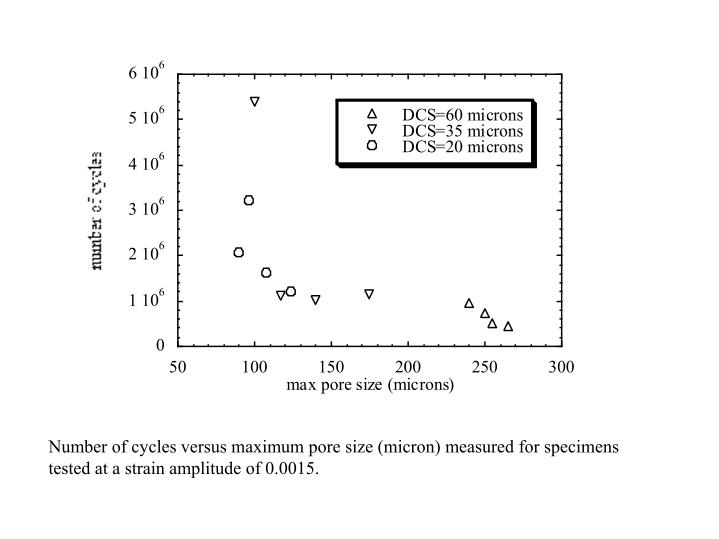 Number of cycles versus maximum pore size (micron) measured for specimens