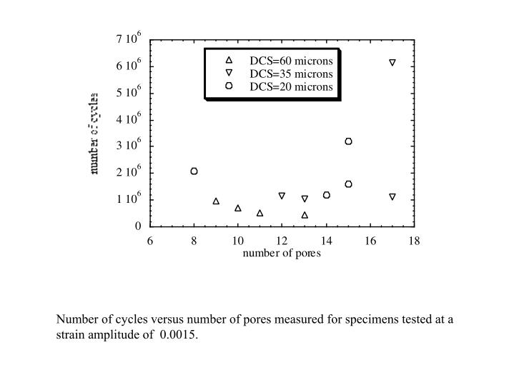 Number of cycles versus number of pores measured for specimens tested at a