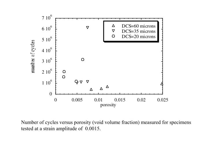 Number of cycles versus porosity (void volume fraction) measured for specimens tested at a strain amplitude of  0.0015.