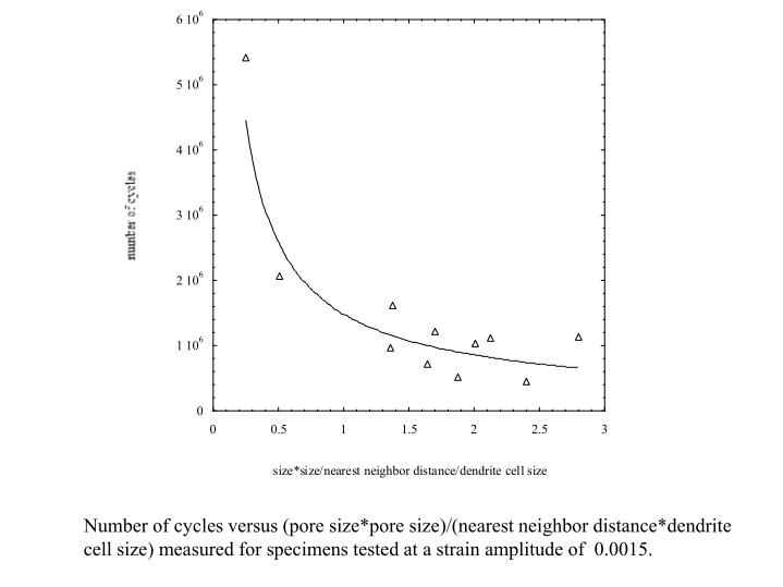 Number of cycles versus (pore size*pore size)/(nearest neighbor distance*dendrite