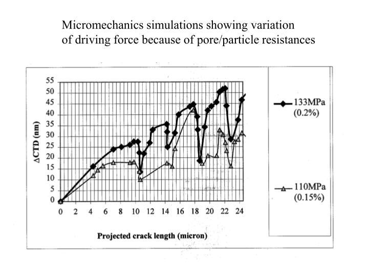 Micromechanics simulations showing variation