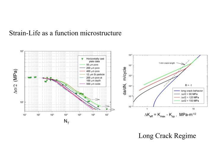 Strain-Life as a function microstructure