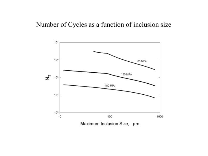 Number of Cycles as a function of inclusion size