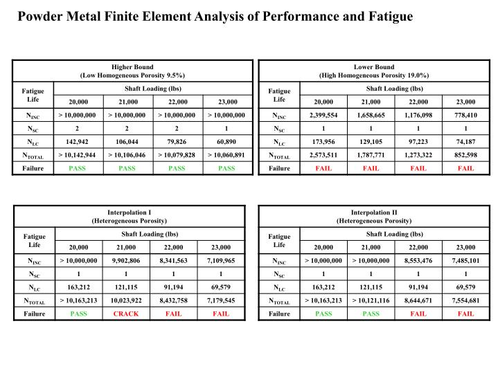 Powder Metal Finite Element Analysis of Performance and Fatigue