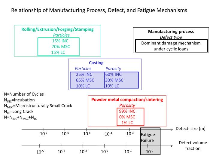 Relationship of Manufacturing Process, Defect, and Fatigue Mechanisms