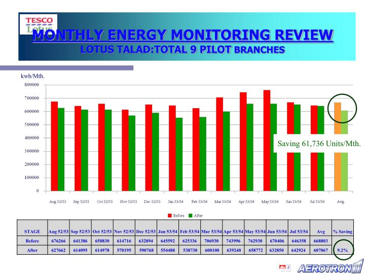 MONTHLY ENERGY MONITORING REVIEW