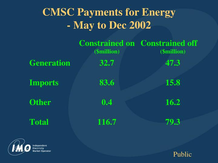 CMSC Payments for Energy
