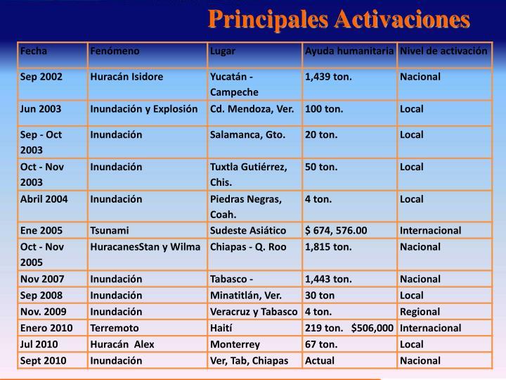 Principales Activaciones