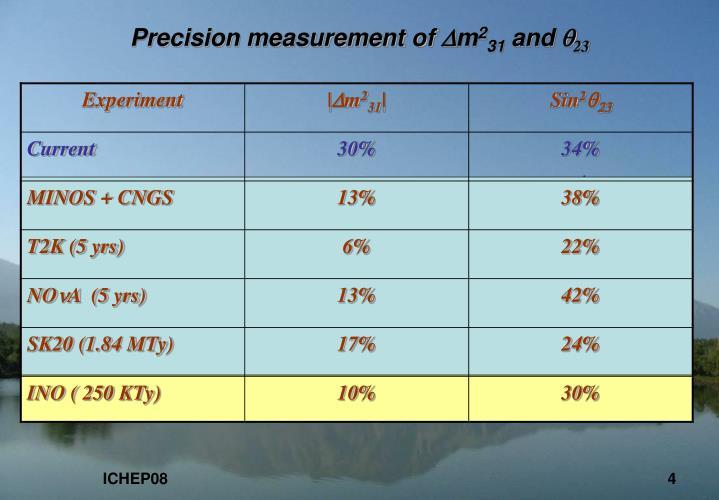 Precision measurement of