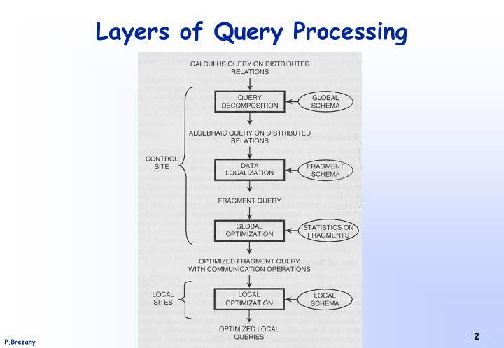 Layers of query processing