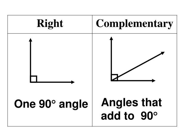 Angles that add to  90