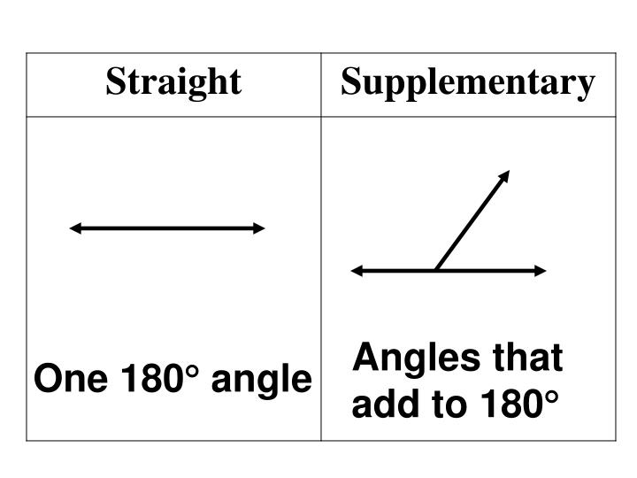 Angles that add to 180