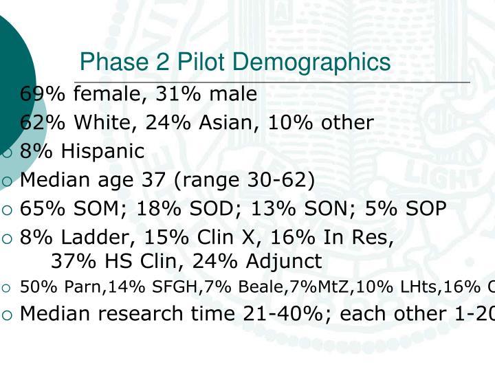 Phase 2 Pilot Demographics