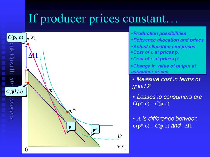 If producer prices constant…