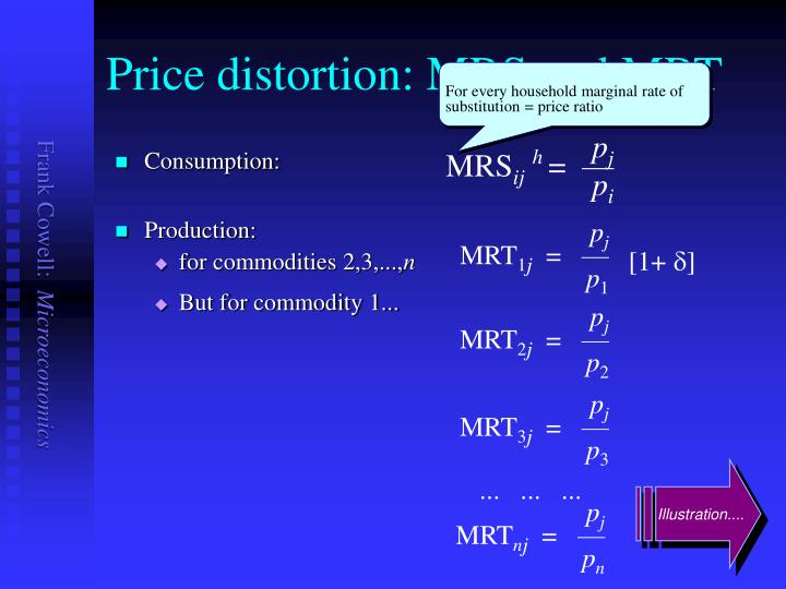 Price distortion: MRS and MRT