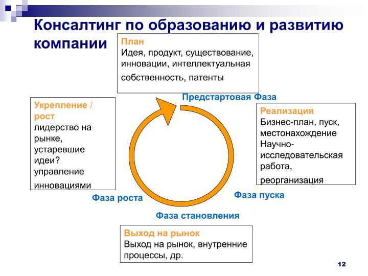 Консалтинг по образованию и развитию компании