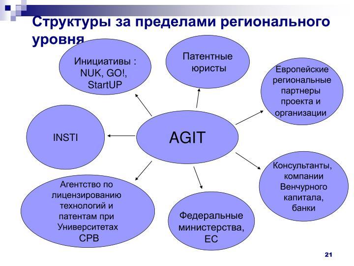 Структуры за пределами регионального уровня