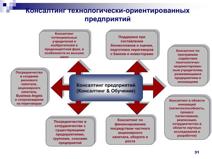 Консалтинг технологически-ориентированных предприятий