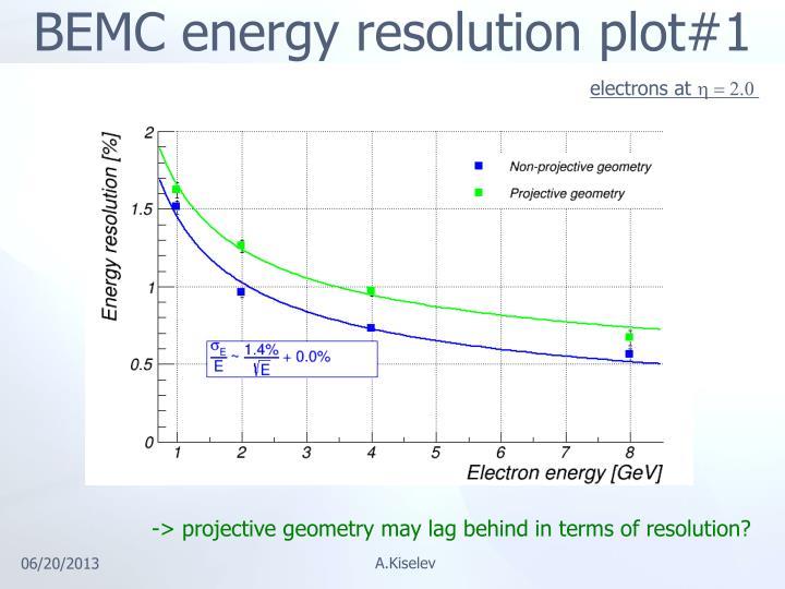 BEMC energy resolution plot#1